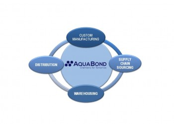 Aqua Bond joins SAP Ariba network as a supplier supporting essential industries and PPE